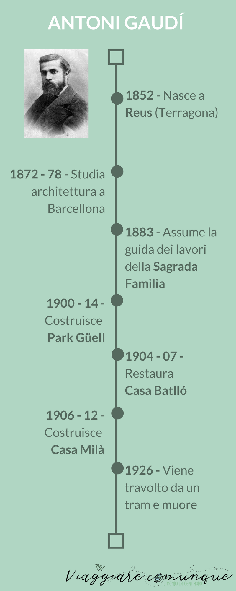Biografia Antoni Gaudí